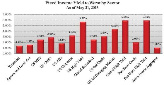 Fixed Income YTW by Sector