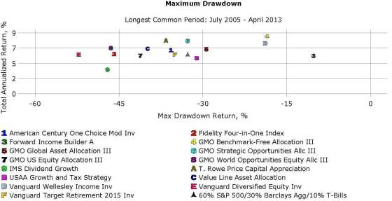 Max Drawdown: Asset Allocation Funds