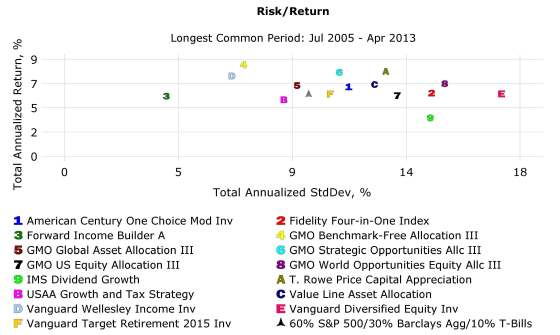 Risk-Return: Asset Allocation Funds