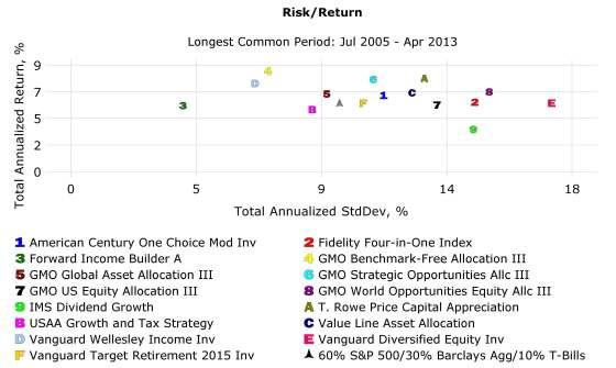 Risk-Return: Asset Allocation Funds