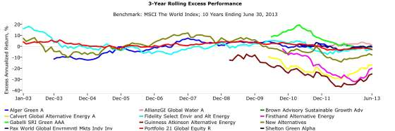 3-Year Excess Performance - Alternative Energy MFs