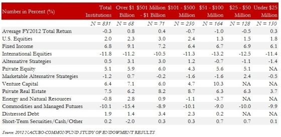 Exhibit 1.1 Average Return by Asset Class for FY 2012
