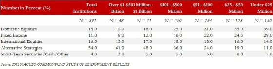 Exhibit 2.1 Asset Allocation for Fiscal Year 2012