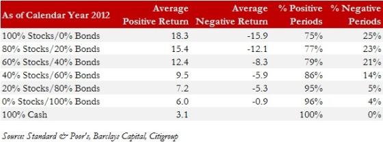 Exhibit 2.1 Average 12-Month Return - Upside and Downside