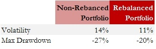 Exhibit 2.2 Benefits of Portfolio Rebalancing