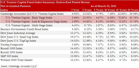 Exhibit 4.1 US Venture Capital Index and Selected Benchmarks Statistics - 3-31-2013