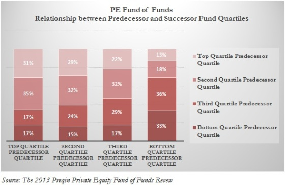 Exhibit 4.3 Private Equity Fund of Funds Relationship between Predecessor and Sucessor Funds