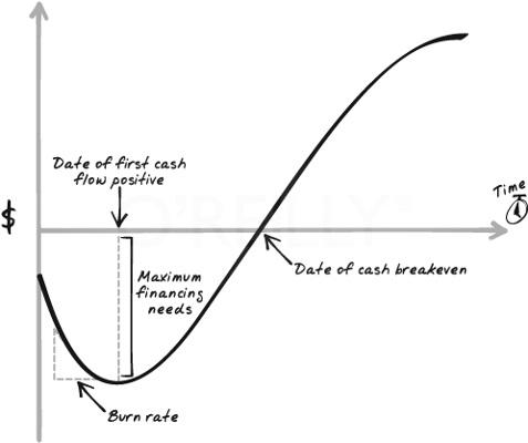 Exhibit 4.5 J-Curve