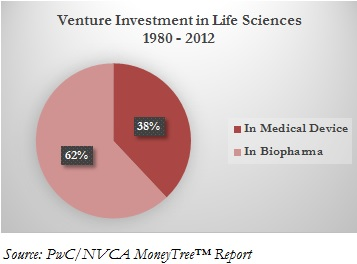 Exhibit 4.6 Venture Investment in Life Sciences 1980 - 2012