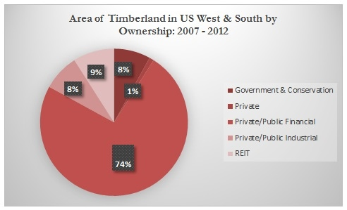 Exhibit 5.1 Area of Timberland in US West & South by Ownership 2007 - 2012