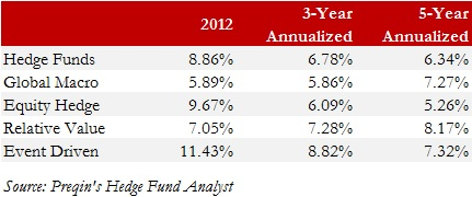 Exhibit 5.1 Summary of Hedge Fund Performance by Strategy 12-31-2012