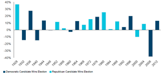 Annual SP 500 Performance in Election Years 1928-2012