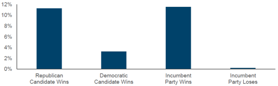 Stock Market Has Favored Republican and Incumbent Party Victories