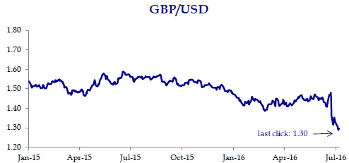 Pound Skids to New 31-year Low as BOE Expected to Cut Rates