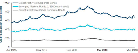 Sharp Turnaround in Risk Appetite across Credit Markets in Early 2016