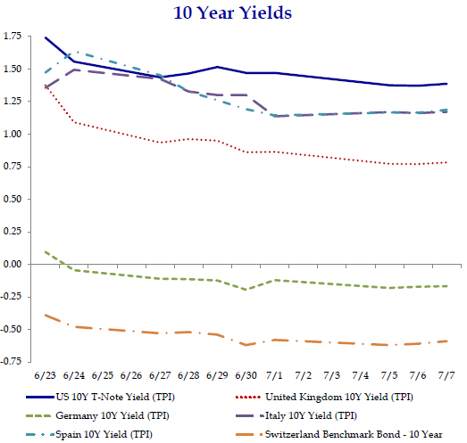 Yields Keep Declining to New Lows after Brexit