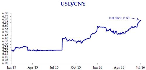 Yuan hits 5-1-2-Year Low on Weaker PBOC Fixing