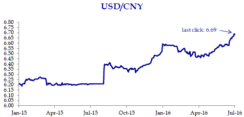 Yuan hits 5-1-2-Year Low on Weaker PBOC Fixing